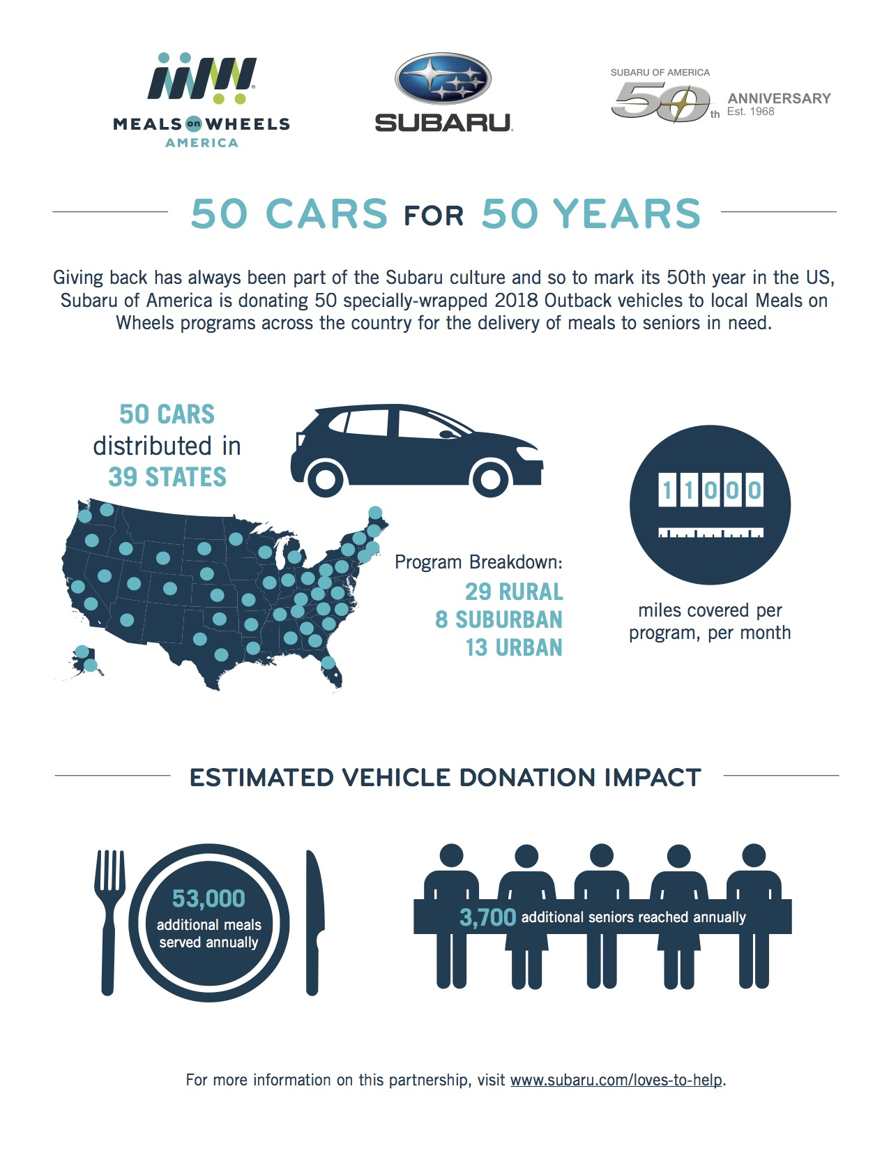 Infographic: Subaru\'s 50 Cars for 50 Years | 3BL Media