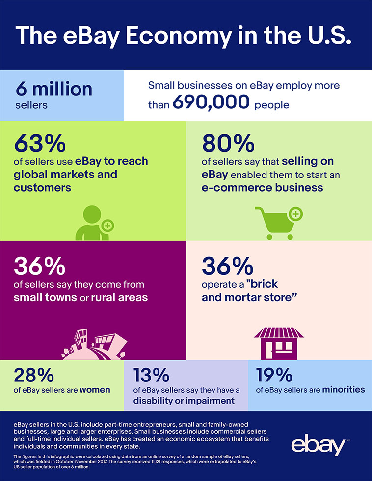 Infographic A Look At The Ebay Economy In The Us
