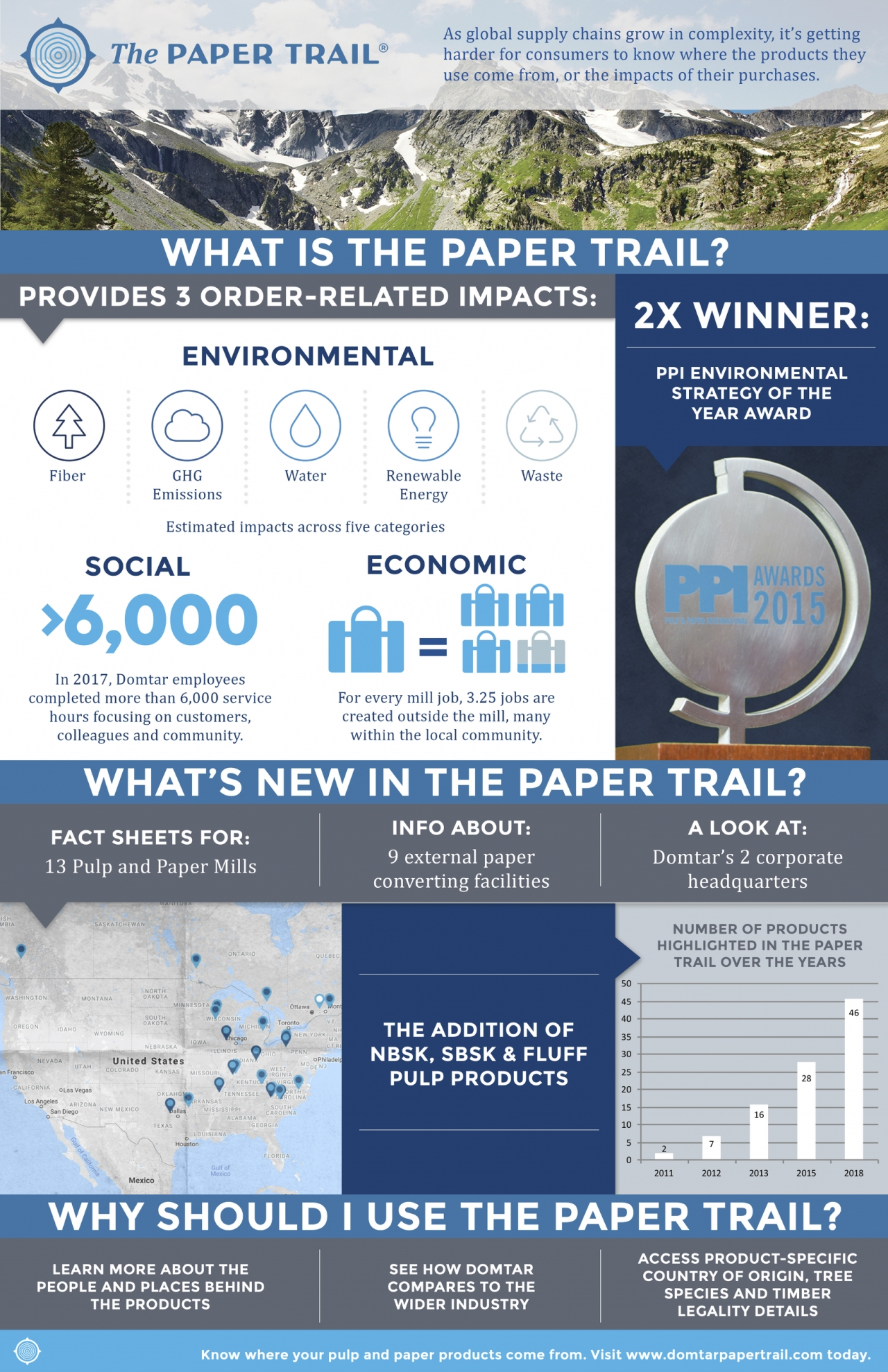 infographic | domtar's the paper trail: meeting the market's