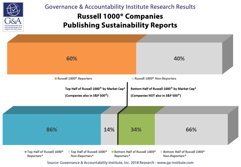 FLASH REPORT: 60% of Russell 1000® Are Publishing Sustainability Reports, G&A Institute's 2018 Inaugural Benchmark Study Shows
