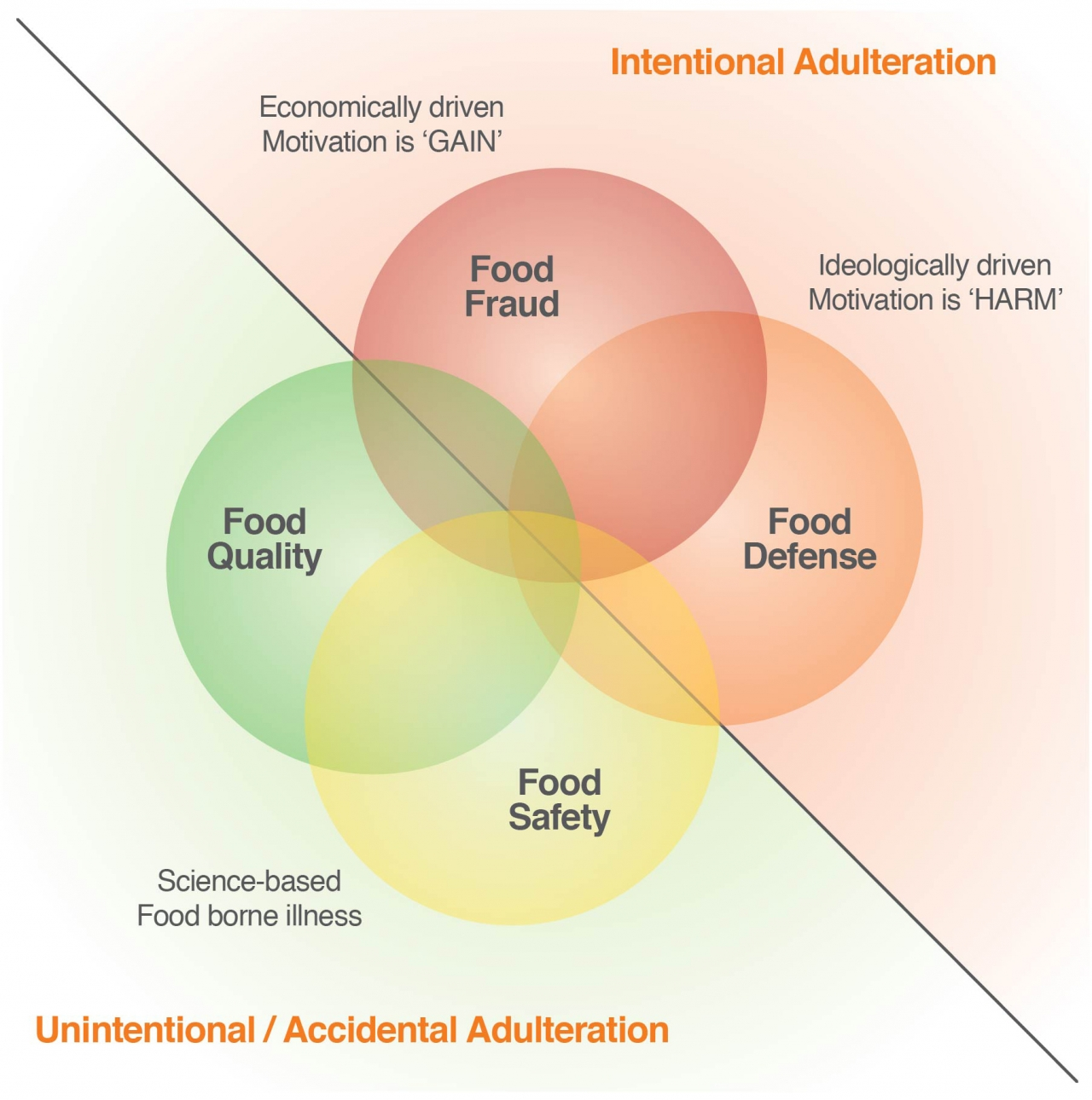 Protecting The Food System From Hazards Threats And