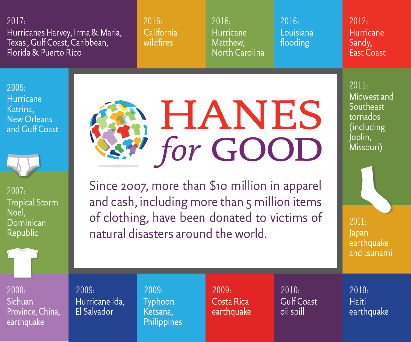 hanesbrands donates additional underwear and activewear to assist