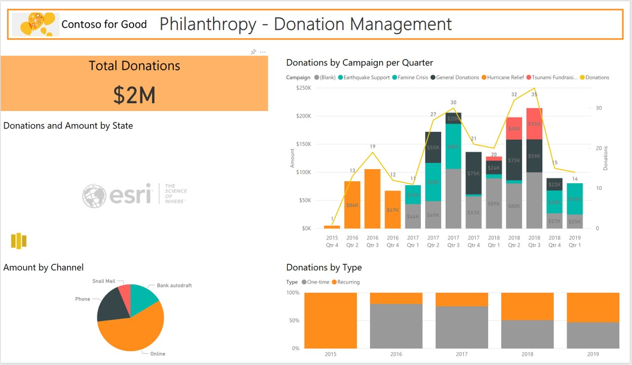 New Solutions to Help Nonprofits Drive Impact