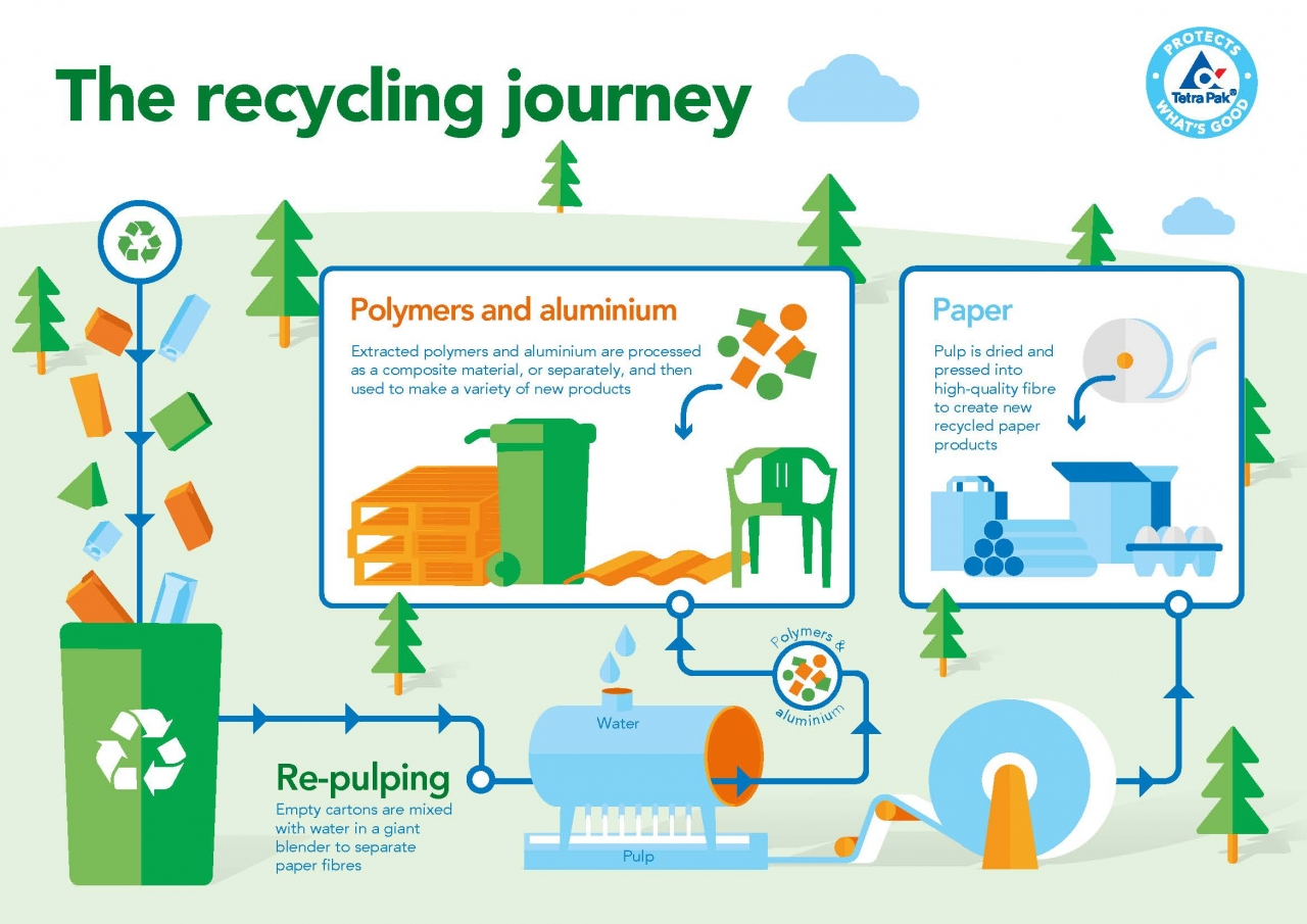 celebrating recycling routes | 3bl media