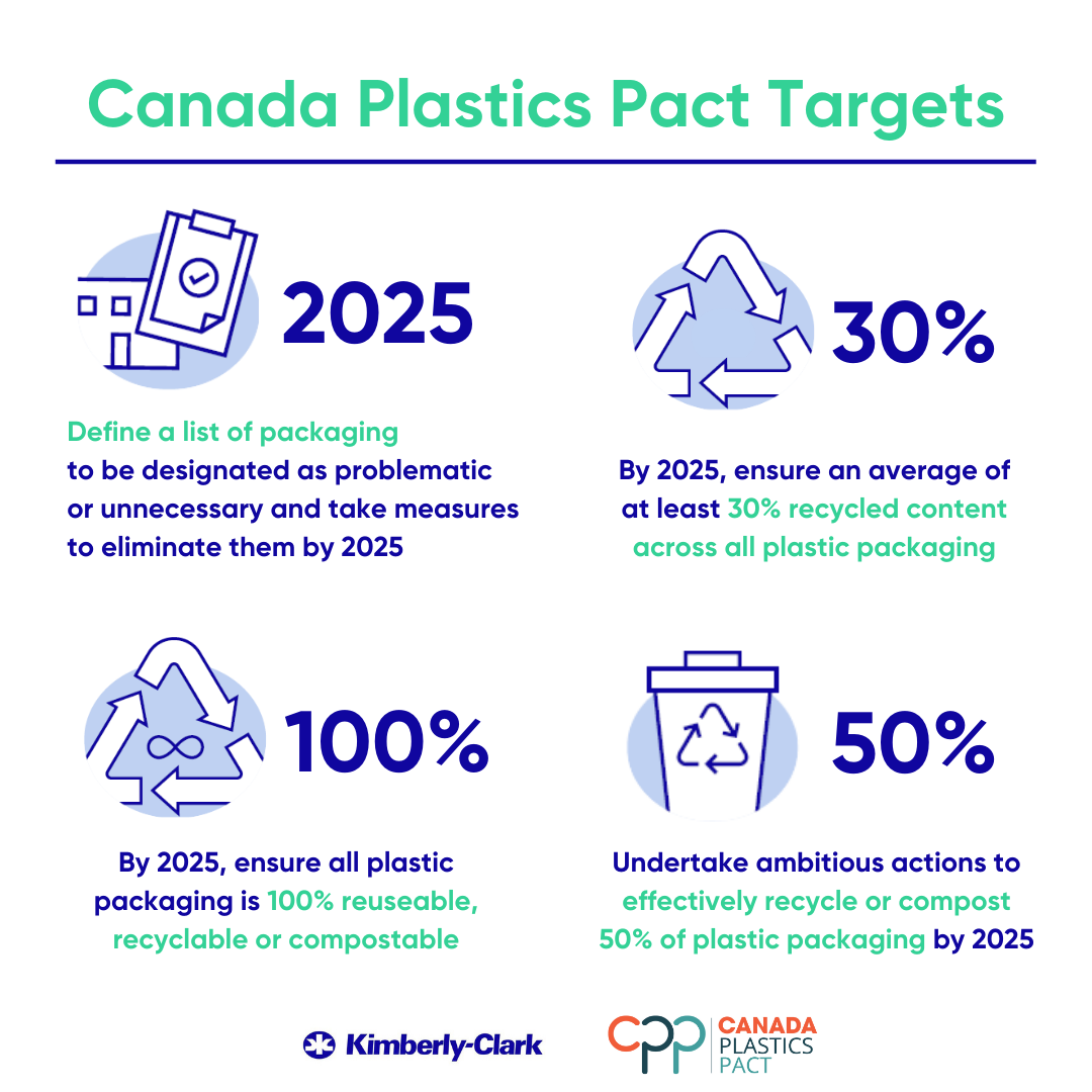 https://www.3blmedia.com/sites/www.3blmedia.com/files/images/V2_1080x1080_082021_GP-_K-C_joining_the_Canada_Plastics_Pact_Sustainability.png