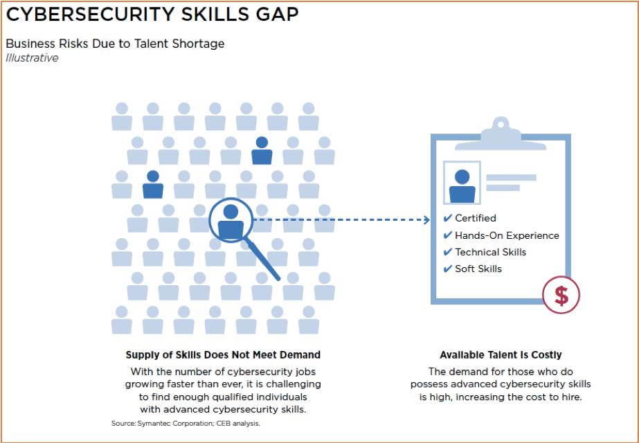 CASE STUDY   Cyber Security is Tapping Into