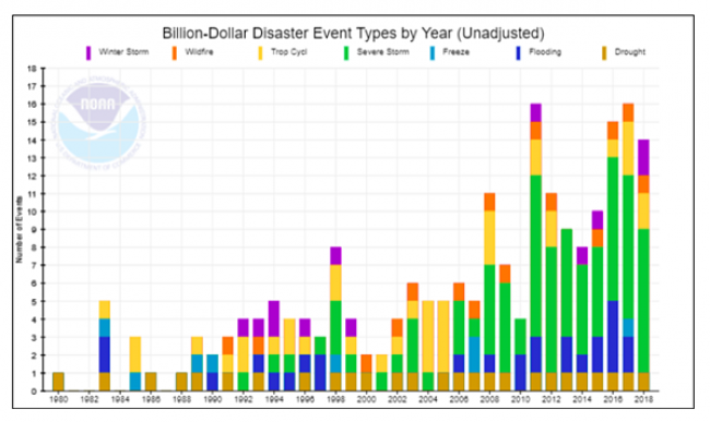 Maximizing Impact for Global Disaster Relief Efforts | 3BL Media