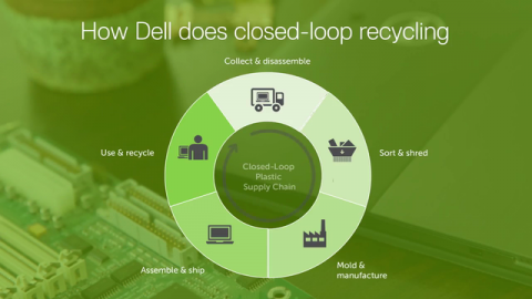 How Dell Does Closed Loop Recycling