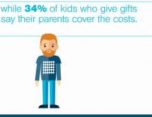 T. Rowe Price: Parents Who Stick to Their Holiday Spending Budgets Are More Likely to Shop Online