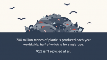 HP Sustainable Impact: Tackling the Plastic Packaging Problem