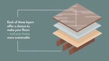 Eco-Flooring: Sustainable Options for You and the Environment