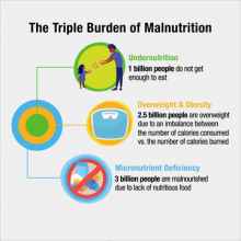 Herbalife Nutrition Explains What Is Hidden Hunger and Why Good Nutrition Is Essential to Fight It
