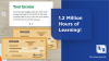 Fifth Third Finance Academy Powers 1.2 Million Hours of Learning