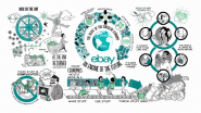 eBay VIDEO | Circular Economy: An Engine of the Future