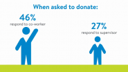 CSR Participation: Co-workers Are 50% More Influential Than Bosses