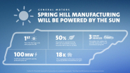 GM's Spring Hill Manufacturing to Run on the Sun