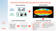 Webinar: Corporate Climate Risk Assessment and Mitigation